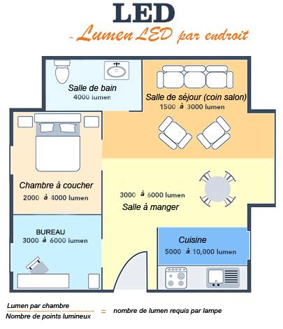 Comment choisir les lumens pour son éclairage intérieur ?
