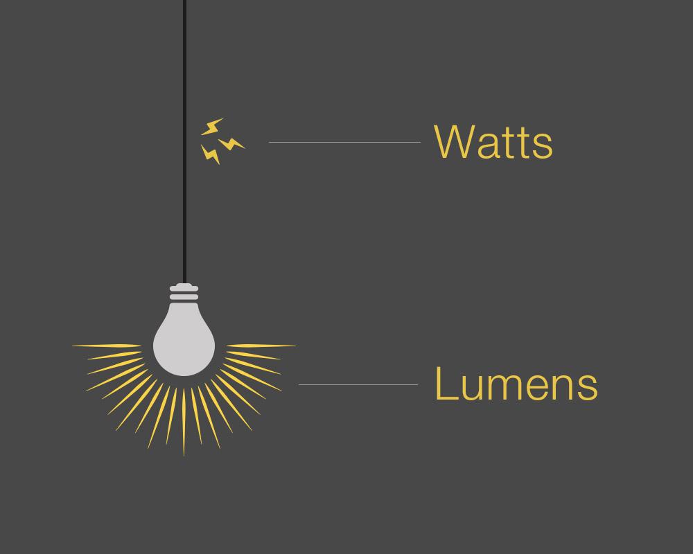 Lumen / Watt : comment choisir la bonne puissance pour son éclairage ?